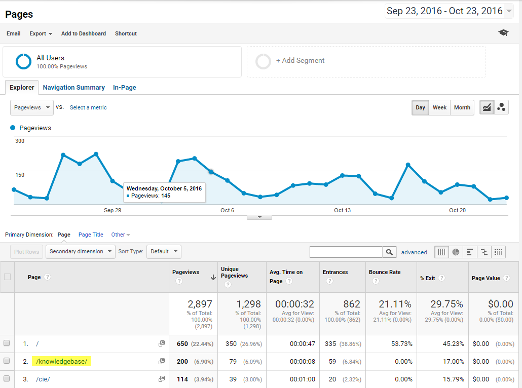 The Google Analytics view of page visits in the last month.