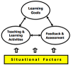 Situational factors, the foundation for Criteria of good course design