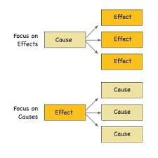 cause and effect image