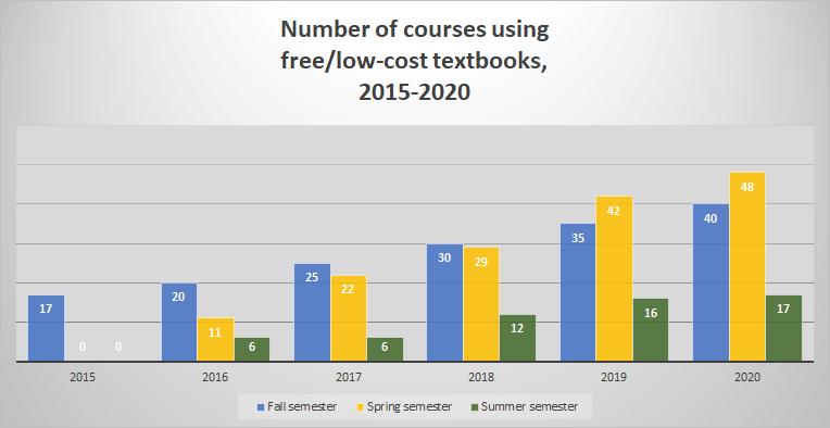 Baar graphs showing number of courses using OER increasing each year.