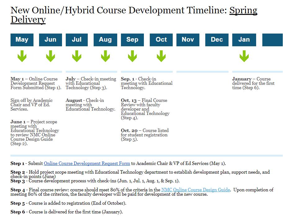 Spring 2022 New Online/Hybrid Course Development Timeline
